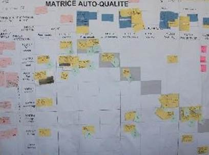 matrice-auto-qualite-processus-auto-activation-des-equipes