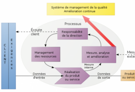 formation Lean et ISO
