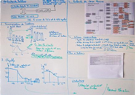 formation-les-methodes-de-resolution-de-problemes-qualite